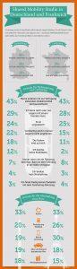 Shared Mobility Infografik